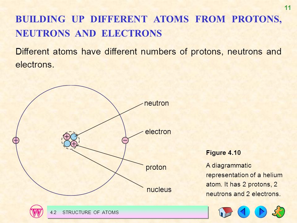 11 BUILDING UP DIFFERENT ATOMS FROM PROTONS, NEUTRONS AND ELECTRONS Different atoms have different numbers of protons, neutrons and electrons. neutron