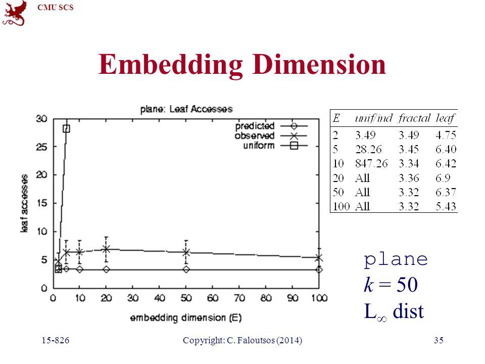 CMU SCS 15-826Copyright: C. Faloutsos (2014)35 Embedding Dimension plane k = 50 L  dist