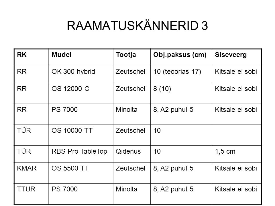 RAAMATUSKÄNNERID 3 RKMudelTootjaObj.paksus (cm)Siseveerg RROK 300 hybridZeutschel10 (teoorias 17)Kitsale ei sobi RROS 12000 CZeutschel8 (10)Kitsale ei sobi RRPS 7000Minolta8, A2 puhul 5Kitsale ei sobi TÜROS 10000 TTZeutschel10 TÜRRBS Pro TableTopQidenus101,5 cm KMAROS 5500 TTZeutschel8, A2 puhul 5Kitsale ei sobi TTÜRPS 7000Minolta8, A2 puhul 5Kitsale ei sobi