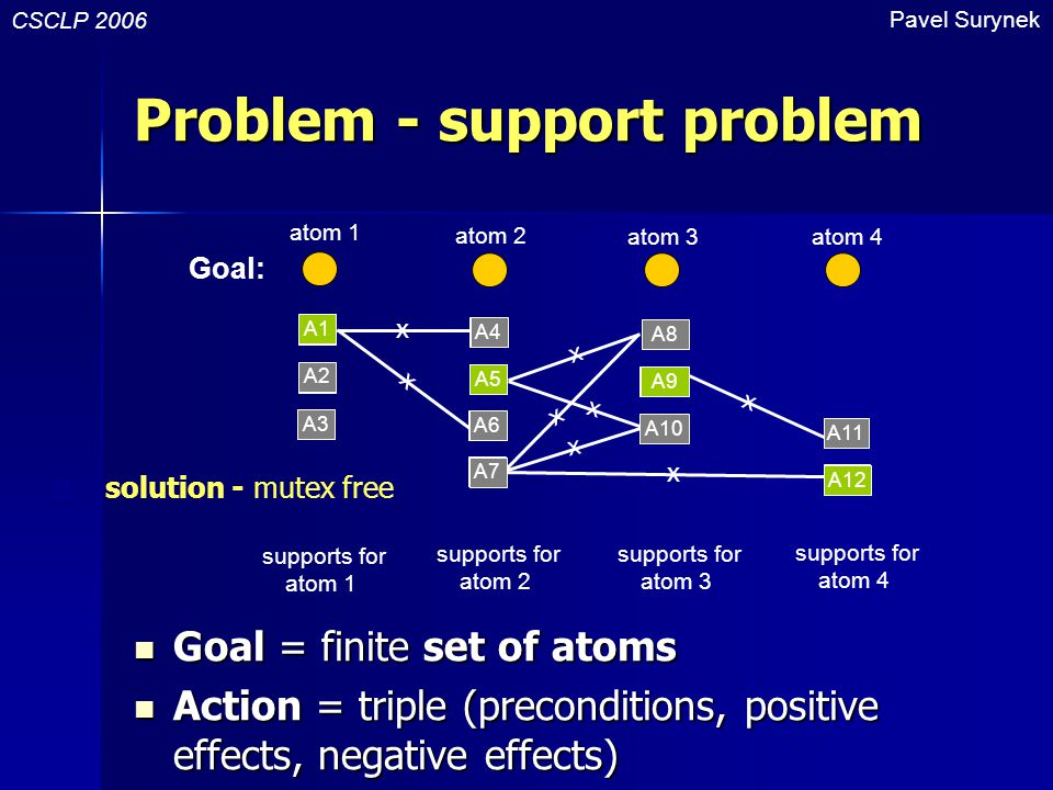 Problem - support problem Goal = finite set of atoms Goal = finite set of atoms Action = triple (preconditions, positive effects, negative effects) Action = triple (preconditions, positive effects, negative effects) CSCLP 2006 Pavel Surynek Goal: A1 A2 A3 A4 A5 A6 A7 A8 A9 A10 A11 A12 x atom 1 atom 2 atom 3atom 4 supports for atom 1 supports for atom 2 supports for atom 3 supports for atom 4 x x x x x x x A1 A2 A3 A4 A6 A9 A8 A10 A11 A12 A5 A7  solution - mutex free