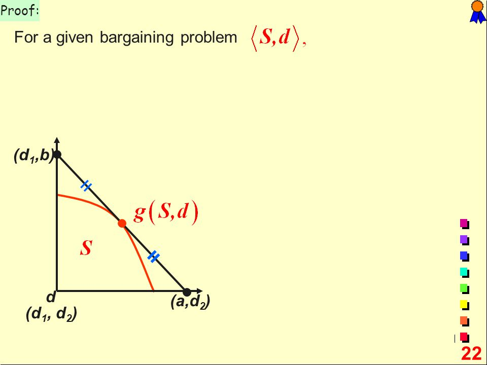 22 Proof: For a given bargaining problem d (a,d 2 ) (d 1,b) (d 1, d 2 ) = =