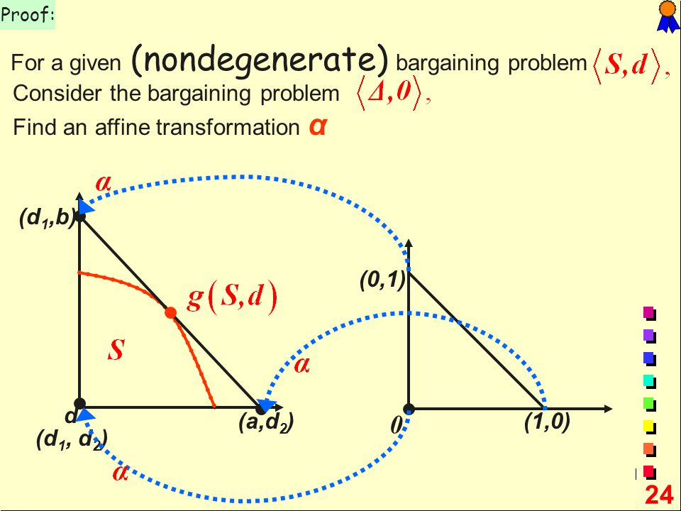 24 Proof: For a given (nondegenerate) bargaining problem 0 (1,0) (0,1) d (a,d 2 ) (d 1,b) (d 1, d 2 ) Consider the bargaining problem Find an affine transformation α