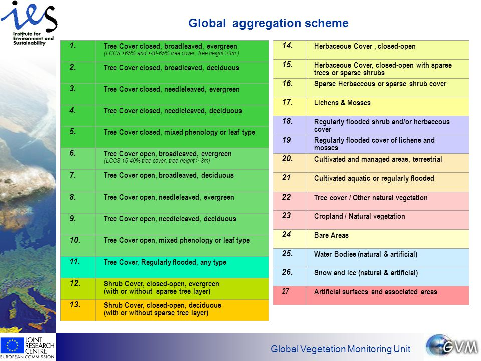 Has EO found its customers. Global Vegetation Monitoring Unit Global aggregation scheme 1.