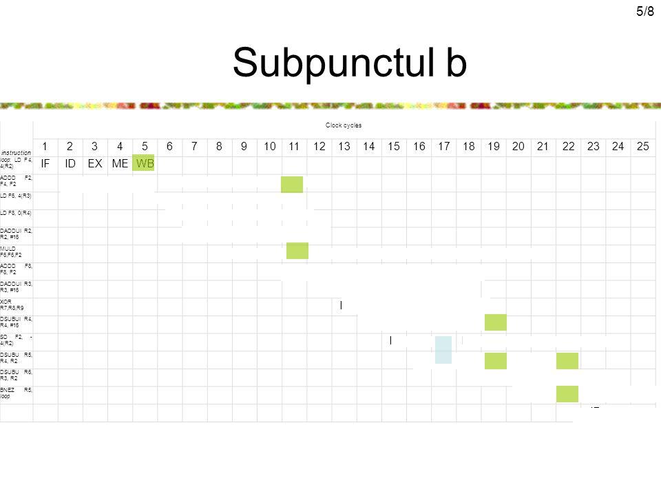 5/8 Subpunctul b instruction Clock cycles 12345678910111213141516171819202122232425 loop: LD F4, 4(R2) IFIDEXMEWB ADDD F2, F4, F2 IF IDA1A2A3A4MEWB LD F6, 4(R3) IFIDEXMEWB LD F8, 0(R4) IFIDEXMEWB DADDUI R2, R2, #16 IFIDEX MEWB MULD F6,F6,F2 IF IDM1M2M3M4M5M6M7MEWB ADDD F8, F8, F2 IFIDA1A2A3A4MEWB DADDUI R3, R3, #16 IFIDEXMEWB XOR R7,R8,R9 IFIDEXMEWB DSUBUI R4, R4, #16 IFIDEX MEWB SD F2, - 4(R2) IFID EX MEWB DSUBU R5, R4, R2 IF IDEXMEWB DSUBU R6, R3, R2 IFIDEXMEWB BNEZ R5, loop IF IDEXMEWB IF next …