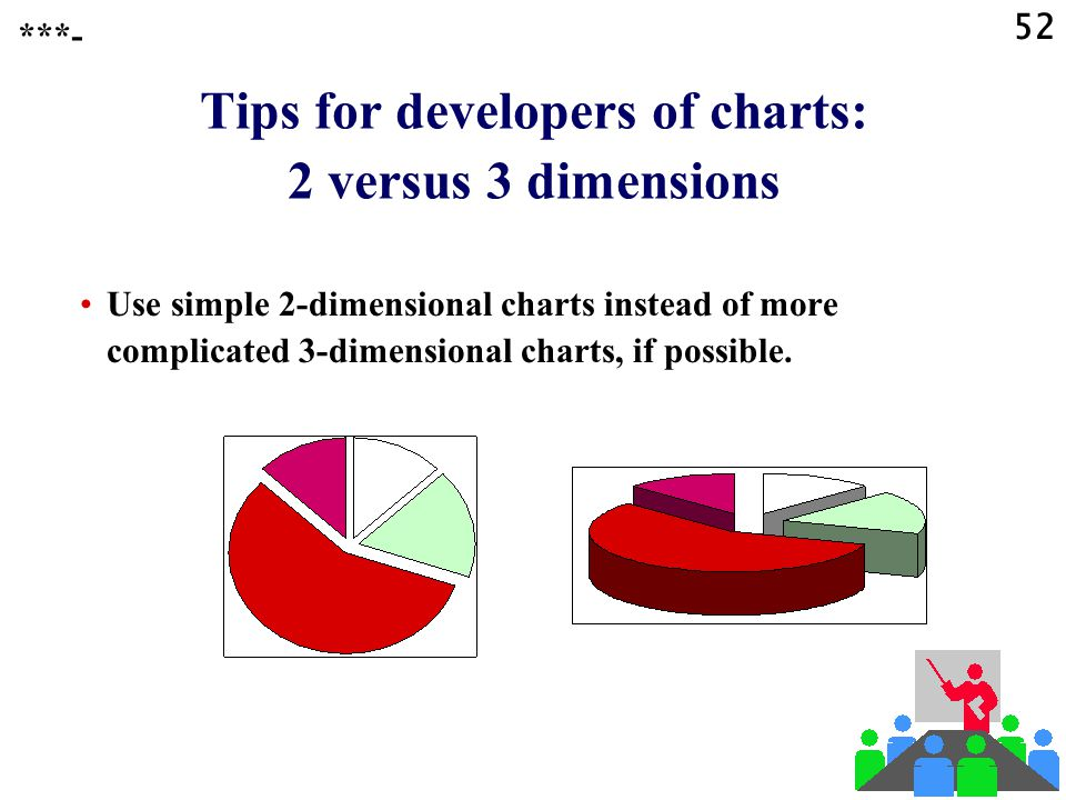 ?? Question ?? Which chart do you prefer, to show the same data? **-- 51