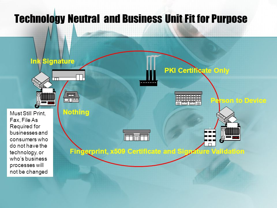 Technology Neutral and Business Unit Fit for Purpose Ink Signature Must Still Print, Fax, File As Required for businesses and consumers who do not have the technology, or who's business processes will not be changed PKI Certificate Only Fingerprint, x509 Certificate and Signature Validation Person to Device Nothing