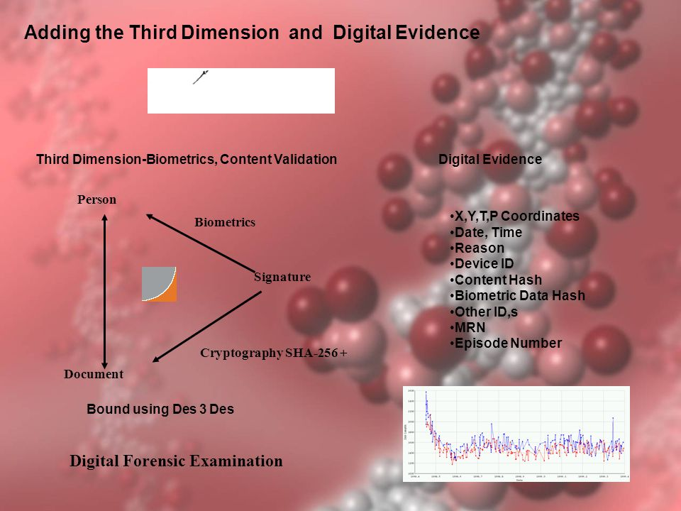Adding the Third Dimension and Digital Evidence Person Document Signature Biometrics Cryptography SHA-256 + Bound using Des 3 Des Third Dimension-Biometrics, Content ValidationDigital Evidence X,Y,T,P Coordinates Date, Time Reason Device ID Content Hash Biometric Data Hash Other ID,s MRN Episode Number Digital Forensic Examination