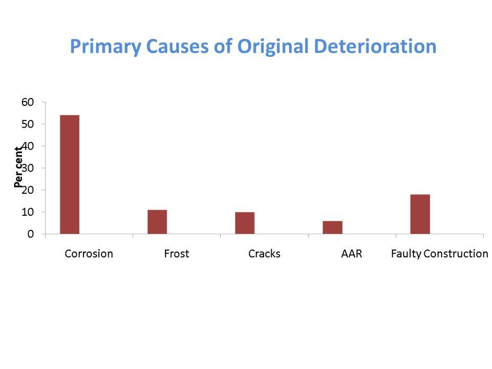 Primary Causes of Original Deterioration
