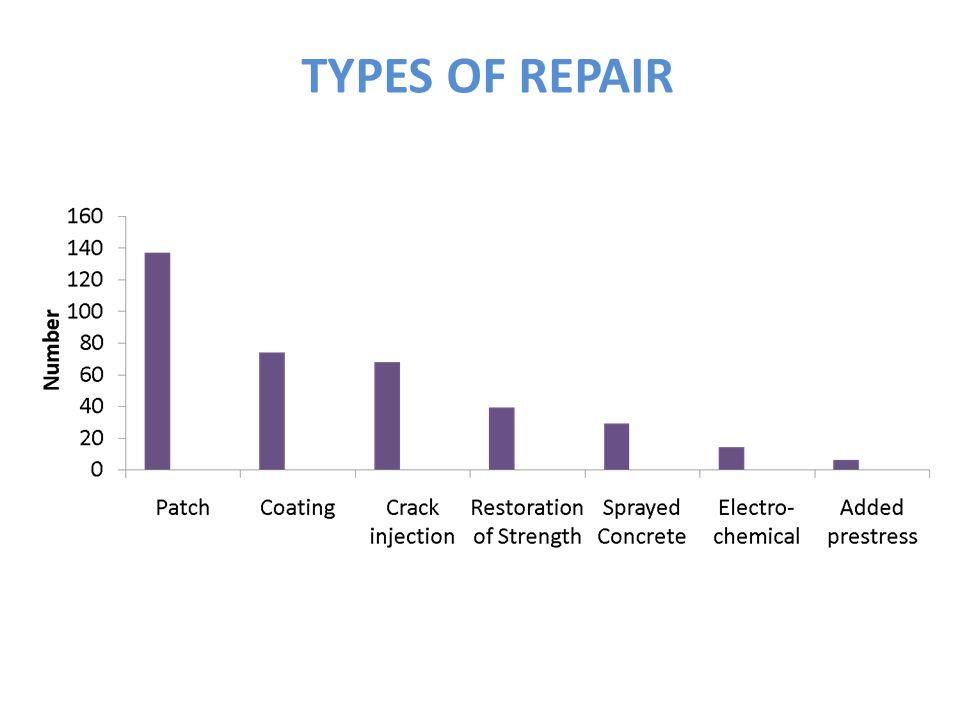 TYPES OF REPAIR