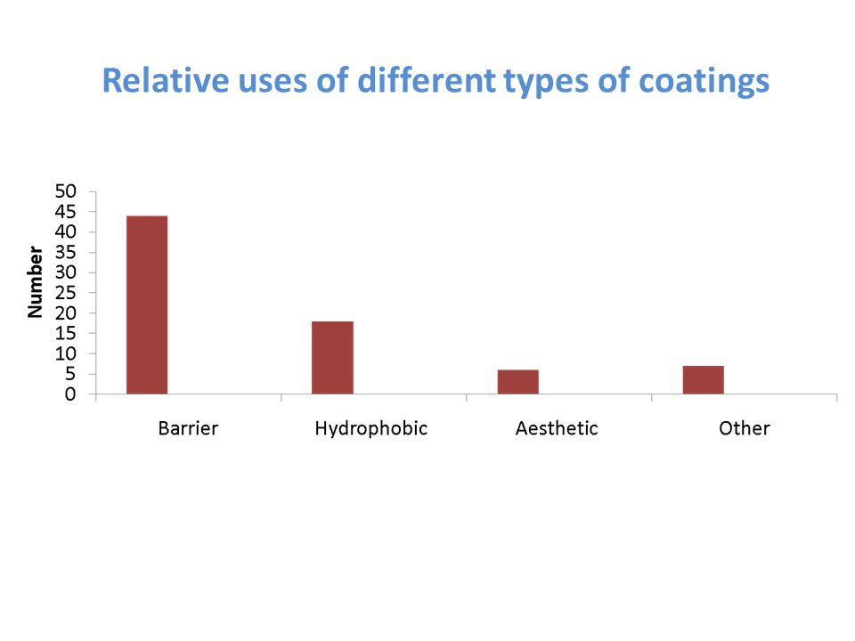 Relative uses of different types of coatings
