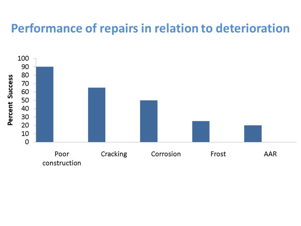 Performance of repairs in relation to deterioration