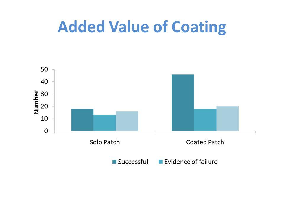 Added Value of Coating