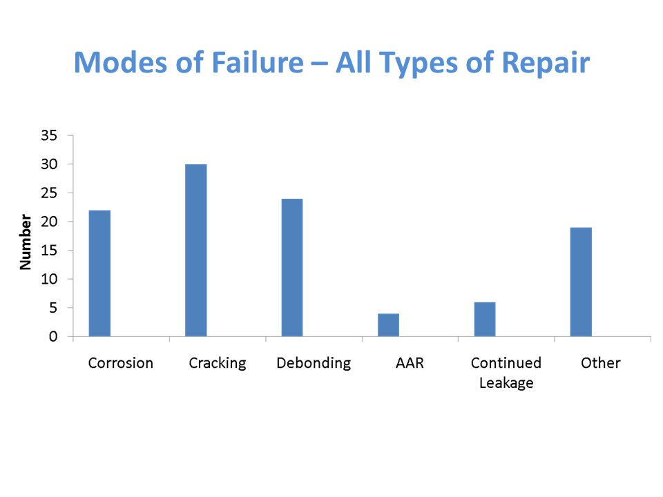 Modes of Failure – All Types of Repair