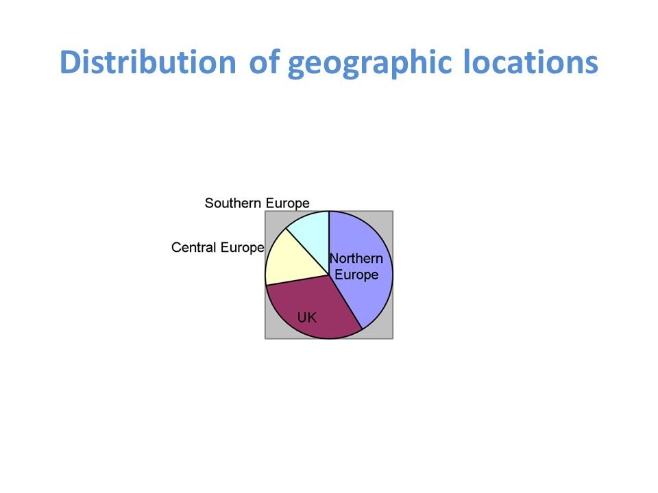 Distribution of geographic locations
