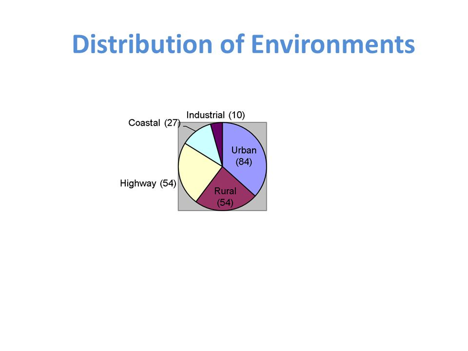 Distribution of Environments