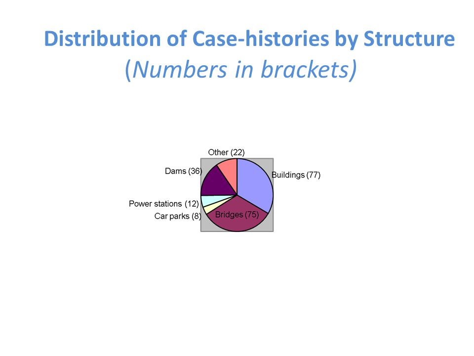Distribution of Case-histories by Structure (Numbers in brackets)