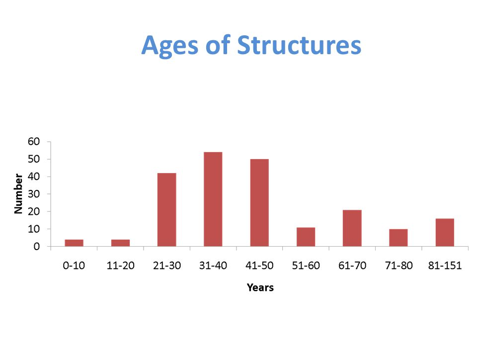 Ages of Structures