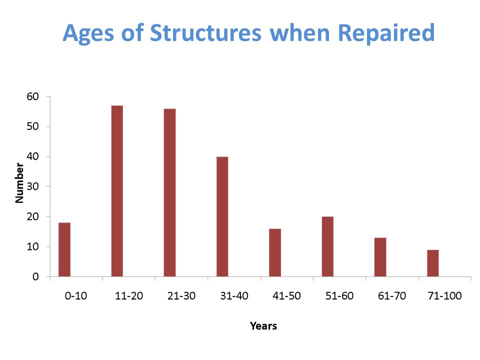Ages of Structures when Repaired