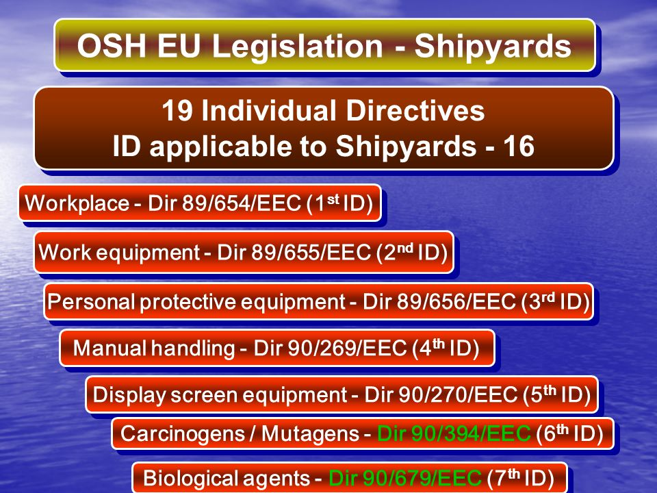 OSH EU Legislation - Shipyards Workplace - Dir 89/654/EEC (1 st ID) 19 Individual Directives ID applicable to Shipyards - 16 19 Individual Directives