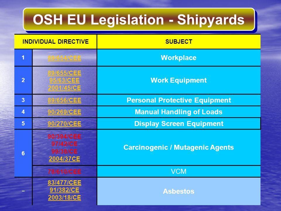 OSH EU Legislation - Shipyards INDIVIDUAL DIRECTIVESUBJECT 1 89/654/CEE Workplace 2 89/655/CEE 95/63/CEE 2001/45/CE Work Equipment 3 89/656/CEE Person