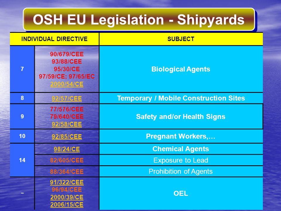 OSH EU Legislation - Shipyards INDIVIDUAL DIRECTIVESUBJECT 7 90/679/CEE 93/88/CEE 95/30/CE 97/59/CE; 97/65/EC 2000/54/CE Biological Agents 8 92/57/CEE