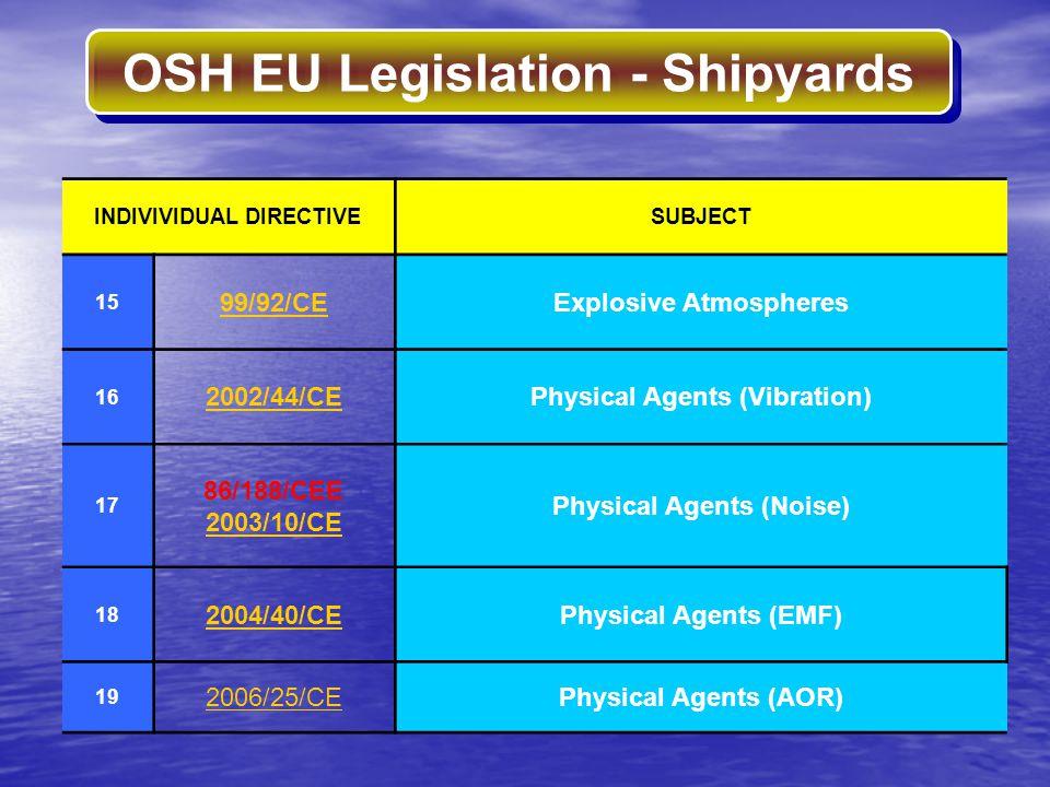OSH EU Legislation - Shipyards INDIVIVIDUAL DIRECTIVESUBJECT 15 99/92/CEExplosive Atmospheres 16 2002/44/CEPhysical Agents (Vibration) 17 86/188/CEE 2