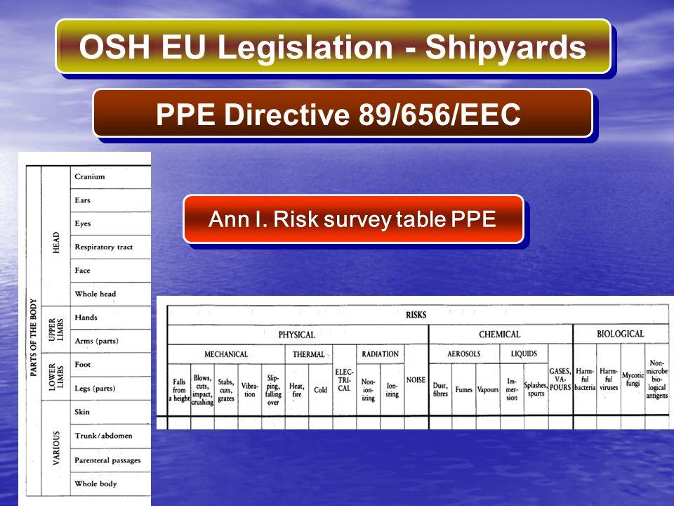 OSH EU Legislation - Shipyards Ann I. Risk survey table PPE PPE Directive 89/656/EEC