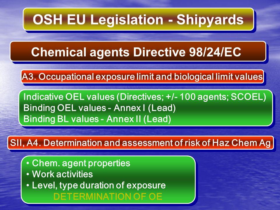 OSH EU Legislation - Shipyards Indicative OEL values (Directives; +/- 100 agents; SCOEL) Binding OEL values - Annex I (Lead) Binding BL values - Annex