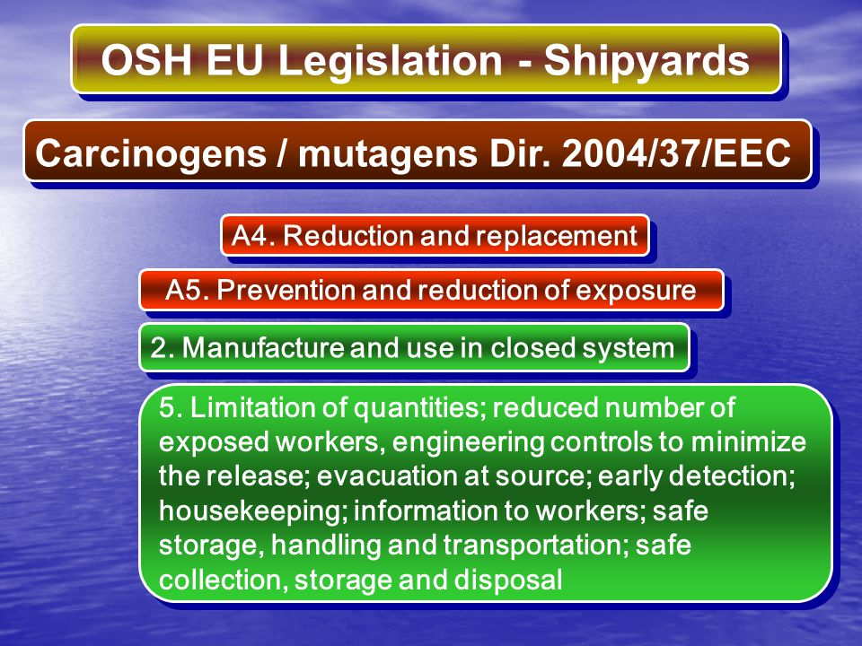 OSH EU Legislation - Shipyards Carcinogens / mutagens Dir. 2004/37/EEC A4. Reduction and replacement 2. Manufacture and use in closed system A5. Preve