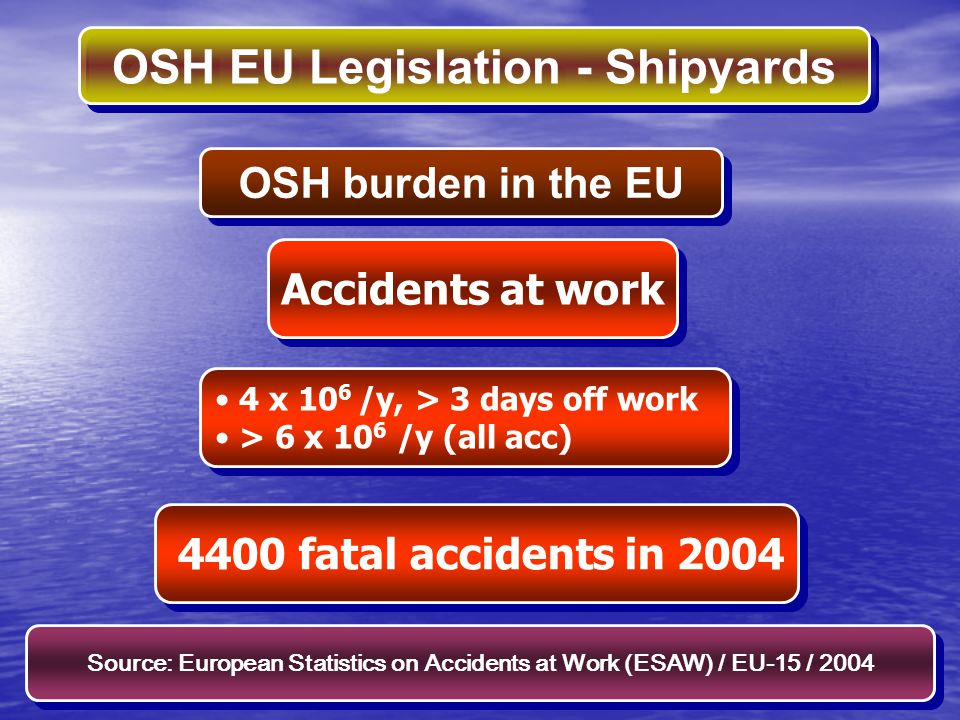 OSH EU Legislation - Shipyards Occupational risks Evaluation of risks to SH – the preventive measures and the working and production methods must: assure an improvement in the level of protection; be integrated into all activities and at all hierarchical levels Evaluation of risks to SH – the preventive measures and the working and production methods must: assure an improvement in the level of protection; be integrated into all activities and at all hierarchical levels Framework Directive 89/391/EEC RISK MANAGEMENT