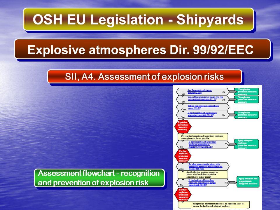 OSH EU Legislation - Shipyards SII, A4. Assessment of explosion risks Explosive atmospheres Dir. 99/92/EEC Assessment flowchart - recognition and prev