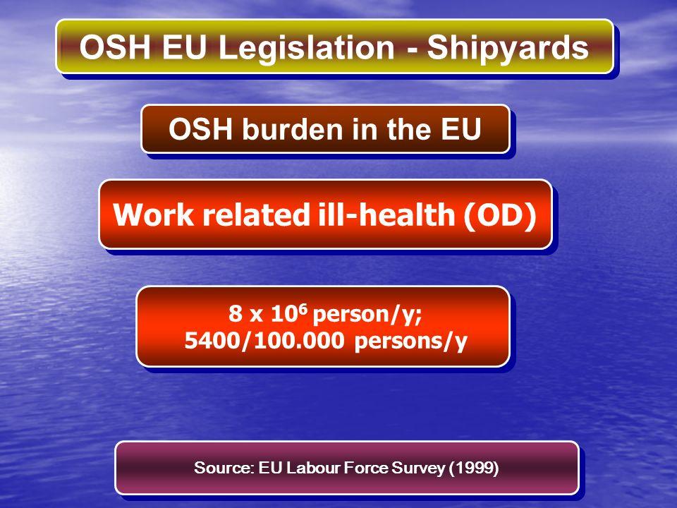 OSH EU Legislation - Shipyards COSTS ACCIDENTS AT WORK 55000 x 10 6 € (0,64% GDP, EU-15, 2000) 55000 x 10 6 € (0,64% GDP, EU-15, 2000) OSH burden in the EU ACC AT W + OD 2,6-3,8% GDP, EU-15, 2000