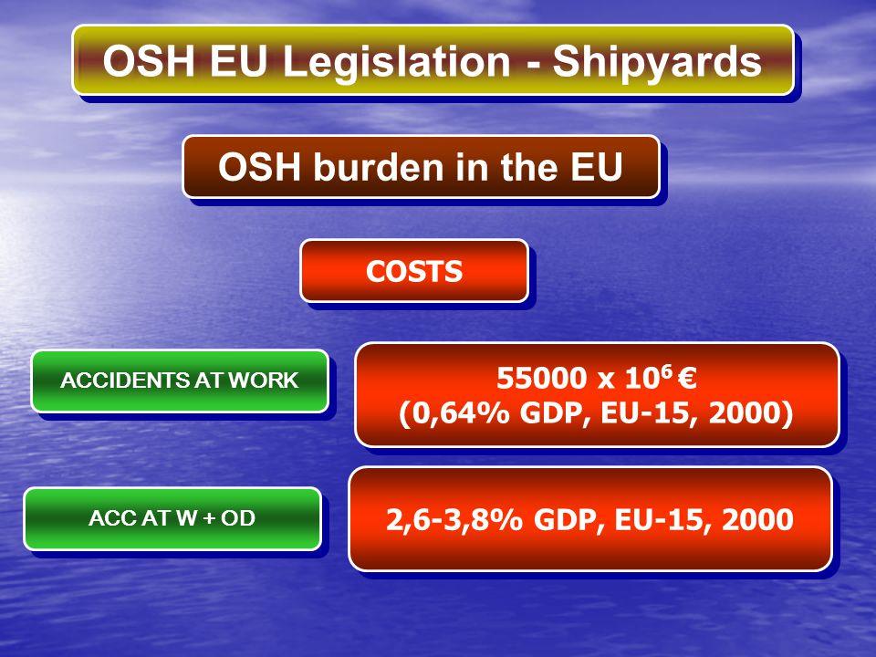 OSH EU Legislation - Shipyards INDIVIDUAL DIRECTIVESUBJECT 1 89/654/CEE Workplace 2 89/655/CEE 95/63/CEE 2001/45/CE Work Equipment 3 89/656/CEE Personal Protective Equipment 4 90/269/CEE Manual Handling of Loads 5 90/270/CEE Display Screen Equipment 6 90/394/CEE 97/42/CE 99/38/CE 2004/37CE Carcinogenic / Mutagenic Agents 78/610/CEE VCM − 83/477/CEE 91/382/CE 2003/18/CE Asbestos