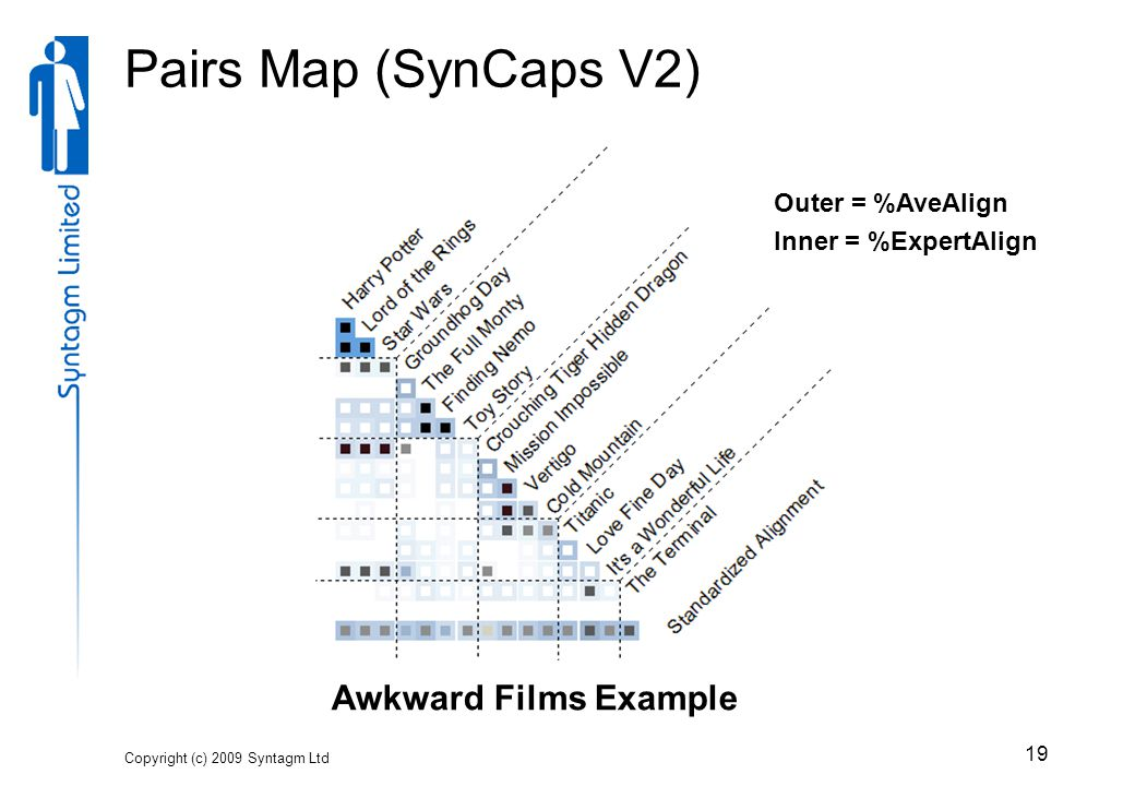 Pairs Map (SynCaps V2) Copyright (c) 2009 Syntagm Ltd 19 Awkward Films Example Outer = %AveAlign Inner = %ExpertAlign