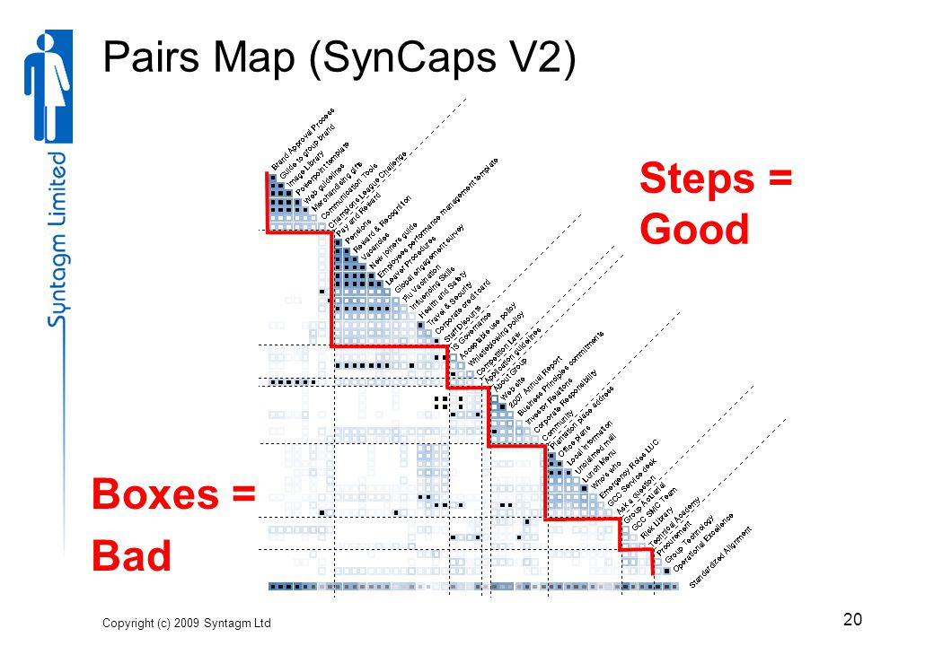 Pairs Map (SynCaps V2) Copyright (c) 2009 Syntagm Ltd 20 Steps = Good Boxes = Bad