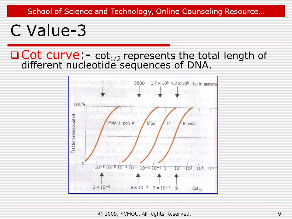 School of Science and Technology, Online Counseling Resource… C Value-3  Cot curve:- cot 1/2 represents the total length of different nucleotide sequences of DNA.