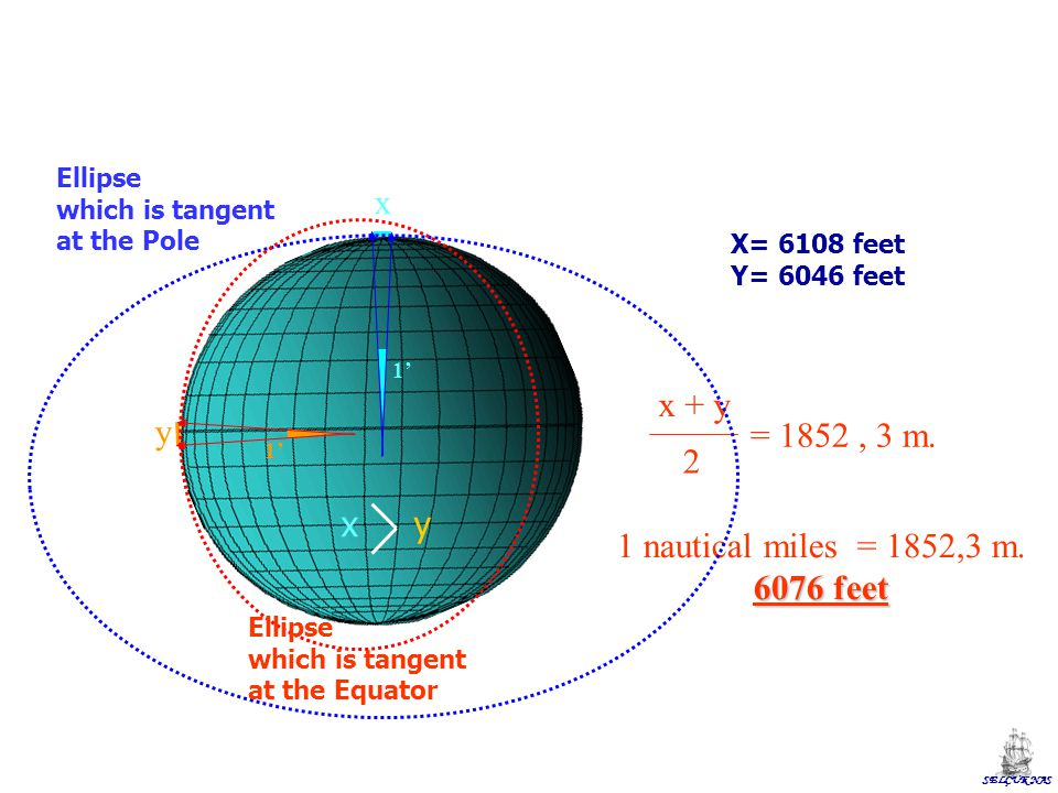 SELÇUK NAS 1' x y x + y 2 = 1852, 3 m. 1 nautical miles = 1852,3 m. 6076 feet x y X= 6108 feet Y= 6046 feet Ellipse which is tangent at the Equator El
