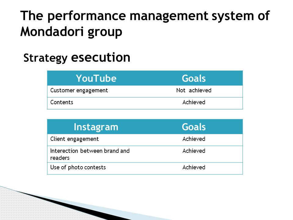 YouTubeGoals Customer engagementNot achieved ContentsAchieved InstagramGoals Client engagementAchieved Interection between brand and readers Achieved Use of photo contestsAchieved Strategy esecution The performance management system of Mondadori group
