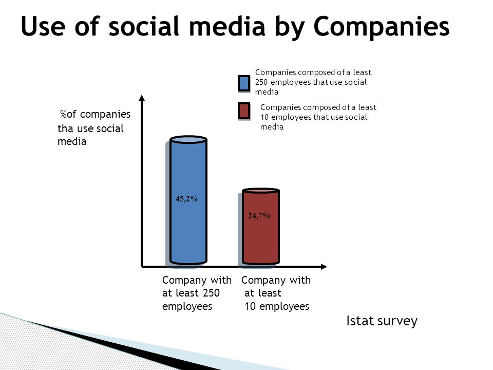 Use of social media by Companies Istat survey 45,2% 24,7% Companies composed of a least 250 employees that use social media Companies composed of a least 10 employees that use social media %of companies tha use social media Company with at least 250 employees Company with at least 10 employees