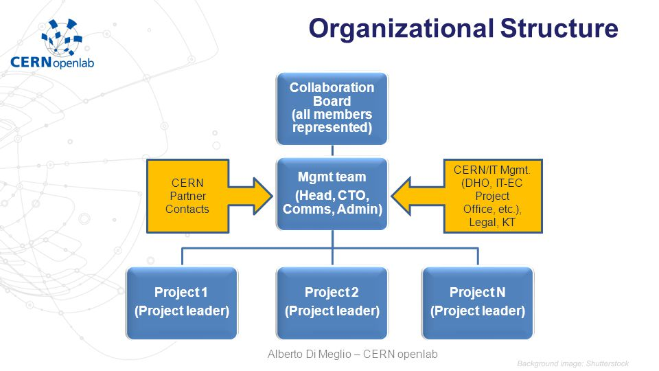 Organizational Structure Collaboration Board (all members represented) Mgmt team (Head, CTO, Comms, Admin) Project 1 (Project leader) Project 2 (Proje