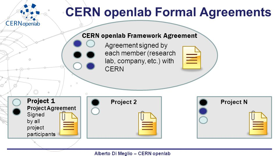 CERN openlab Formal Agreements CERN openlab Framework Agreement Agreement signed by each member (research lab, company, etc.) with CERN Project 1 Proj