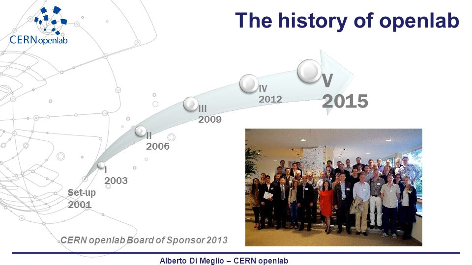 The history of openlab I 2003 II 2006 III 2009 IV 2012 V 2015 Alberto Di Meglio – CERN openlab CERN openlab Board of Sponsor 2013 Set-up 2001