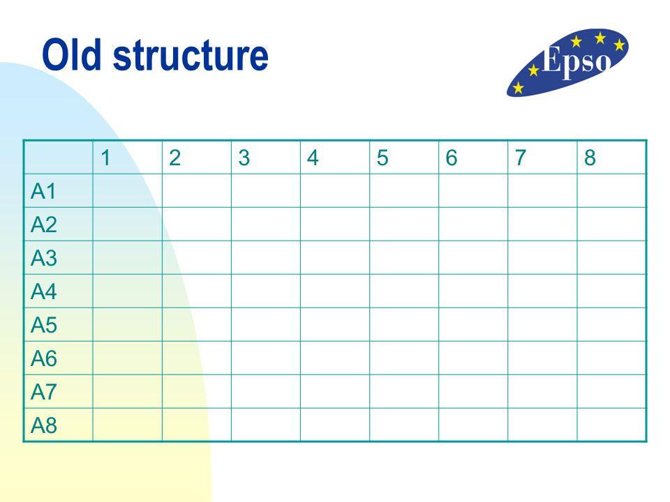 Old structure 12345678 A1 A2 A3 A4 A5 A6 A7 A8