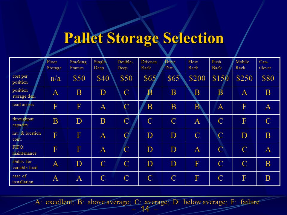  14  Pallet Storage Selection ease of installation ability for variable load FIFO maintenance inv. & location cont. throughput capacity load access