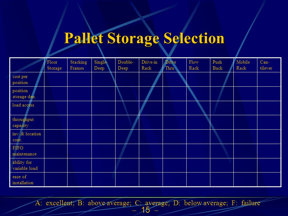  15  Pallet Storage Selection ease of installation ability for variable load FIFO maintenance inv. & location cont. throughput capacity load access