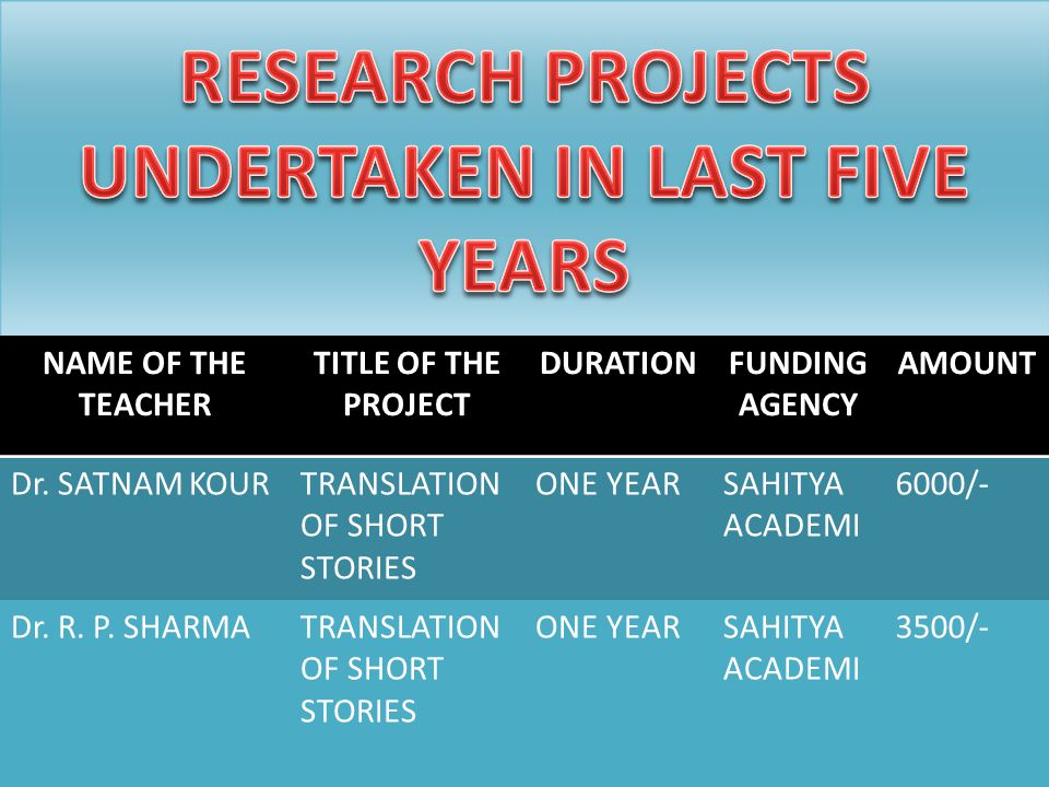NAME OF THE TEACHER TITLE OF THE PROJECT DURATIONFUNDING AGENCY AMOUNT Dr.