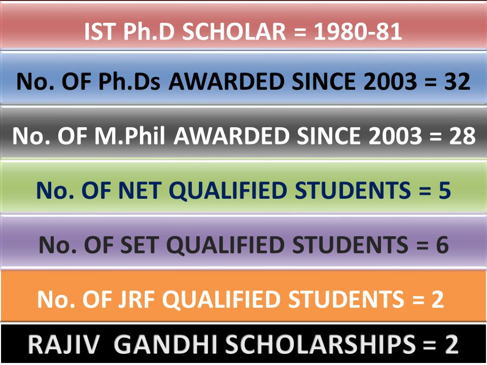 No.OF JRF QUALIFIED STUDENTS = 2 IST Ph.D SCHOLAR = 1980-81 No.