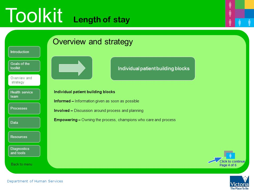 Toolkit Length of stay Department of Human Services Overview and strategy Individual patient building blocks Informed – Information given as soon as possible Involved – Discussion around process and planning Empowering – Owning the process, champions who care and process Introduction Goals of the toolkit Overview and strategy Health service team Processes Data Resources Diagnostics and tools Back to menu Click to continue Page 4 of 6