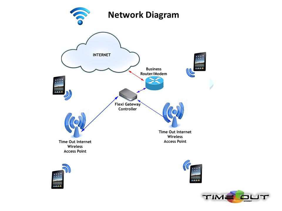 Functions Time Out Internet offers you five different ways to manage your internet offering to your customers.