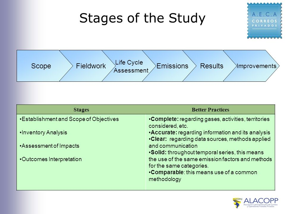Stages of the Study Improvements Results Emissions Life Cycle Assessment FieldworkScope StagesBetter Practices Establishment and Scope of Objectives Inventory Analysis Assessment of Impacts Outcomes Interpretation Complete: regarding gases, activities, territories considered, etc.